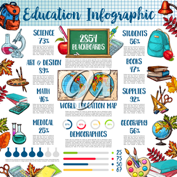 Back to school and education infographic template. School supplies and science equipment pie chart and graph, world education map with book, pencil and pen, ruler, globe, blackboard and paint sketches